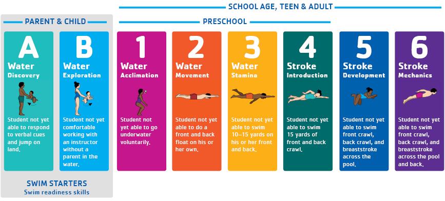 Parent and Child Swim Classes | YMCA of Greater Waukesha County